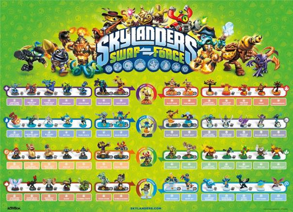 Skylanders_SWAP_Force_Poster